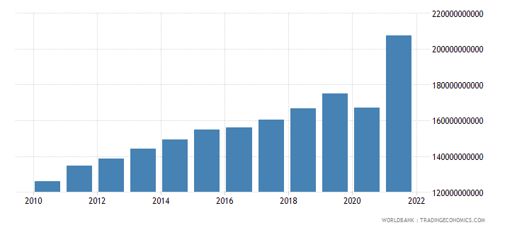 guatemala imports of goods and services constant lcu wb data