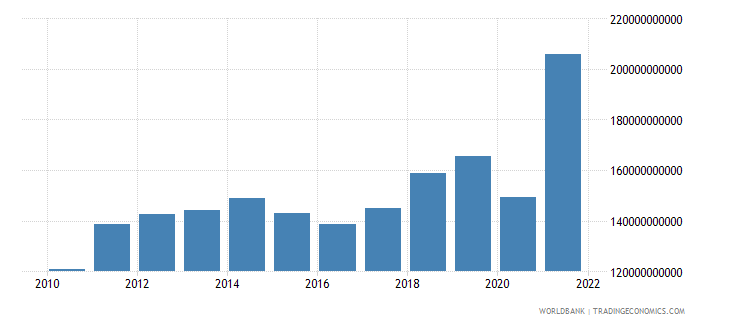 guatemala imports of goods and services current lcu wb data
