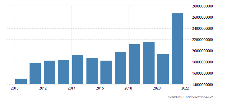 guatemala imports of goods and services us dollar wb data