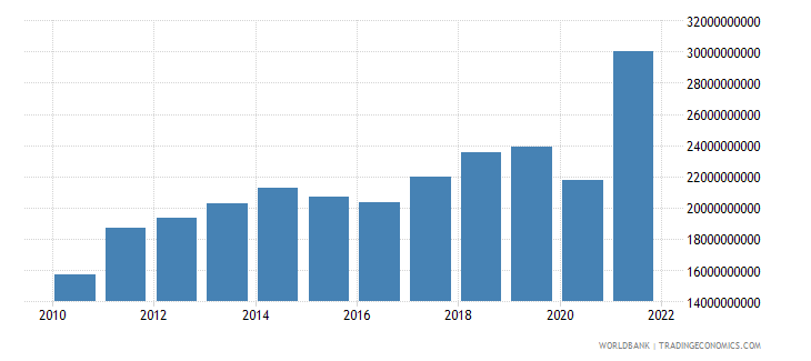 guatemala imports of goods services and income bop us dollar wb data