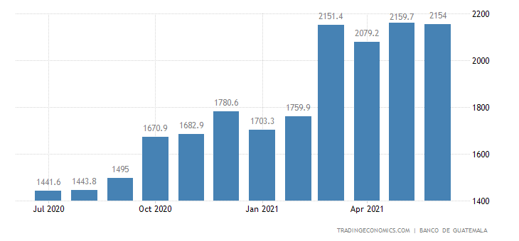 Guatemala Imports