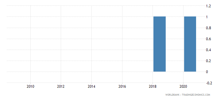 guatemala industrial production index wb data