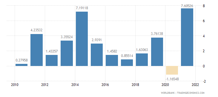 guatemala industry value added annual percent growth wb data