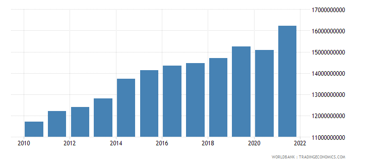 guatemala industry value added constant 2000 us dollar wb data