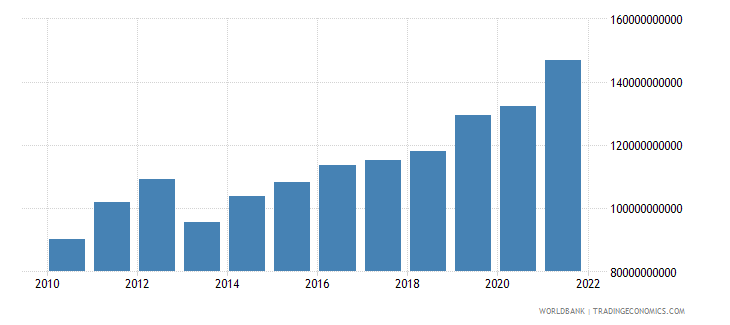 guatemala industry value added current lcu wb data