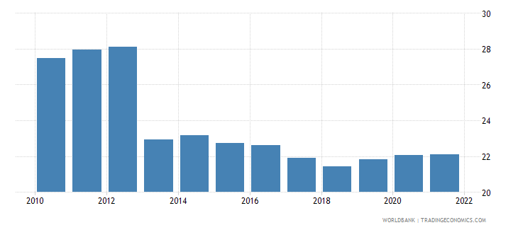 guatemala industry value added percent of gdp wb data