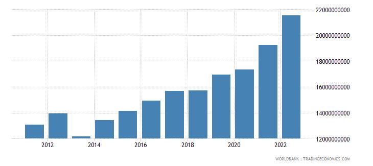 guatemala industry value added us dollar wb data