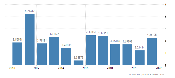 guatemala inflation consumer prices annual percent wb data