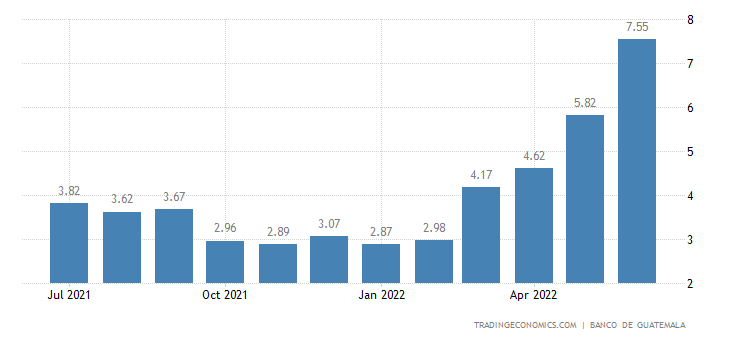 Guatemala Inflation Rate