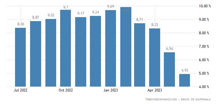 Guatemala Inflation Rate