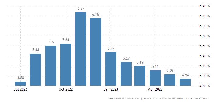 Guatemala Inflation Expectations