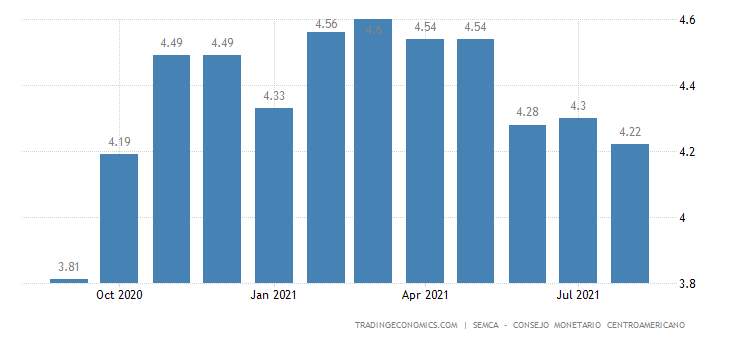 Guatemala Inflation Expectations