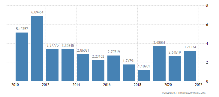 guatemala inflation gdp deflator annual percent wb data