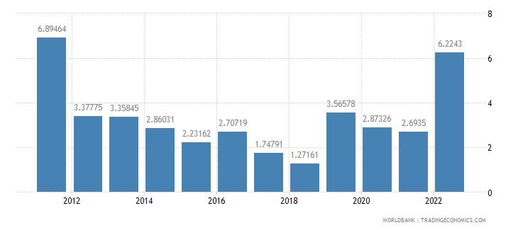 guatemala inflation gdp deflator annual percent wb data