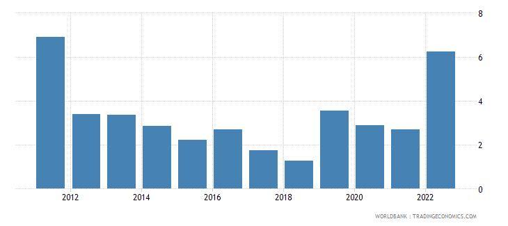 guatemala inflation gdp deflator linked series annual percent wb data