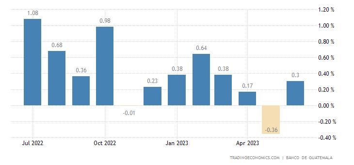 Guatemala Inflation Rate MoM