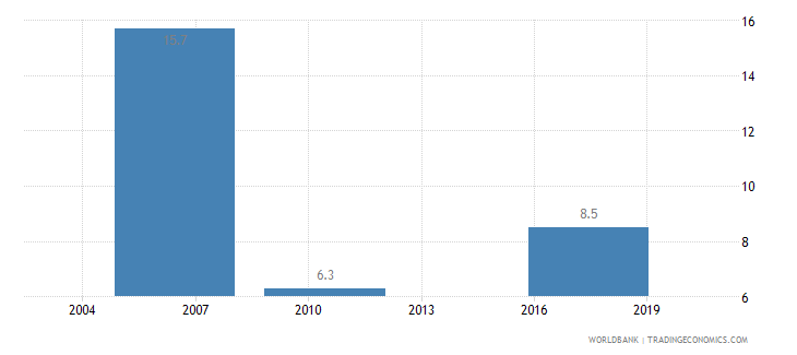 guatemala informal payments to public officials percent of firms wb data