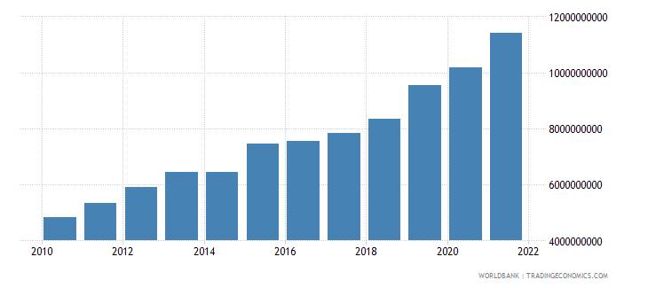 guatemala interest payments current lcu wb data