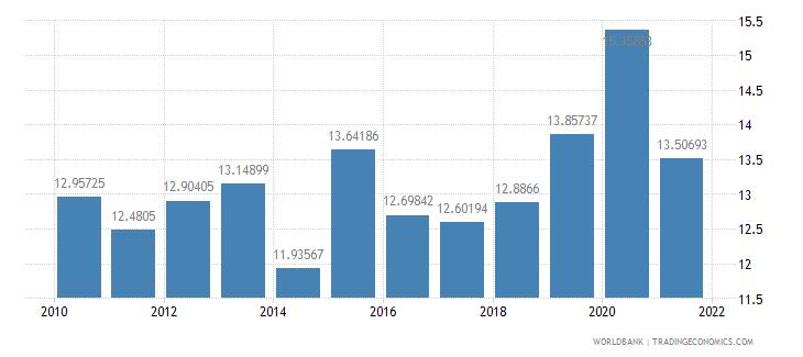guatemala interest payments percent of revenue wb data
