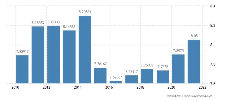 guatemala interest rate spread lending rate minus deposit rate percent wb data