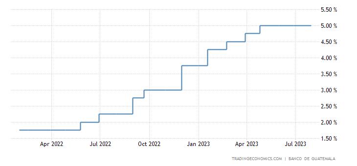 Guatemala Interest Rate