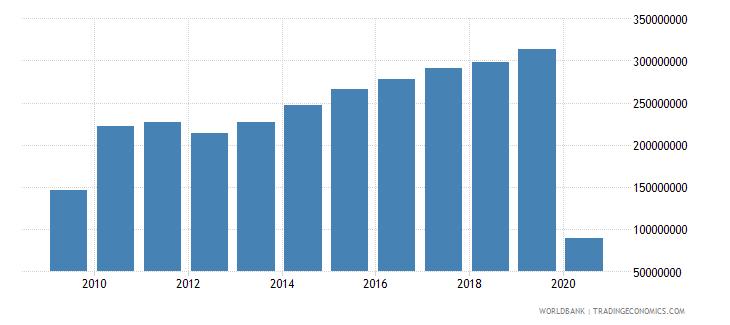 guatemala international tourism expenditures for passenger transport items us dollar wb data