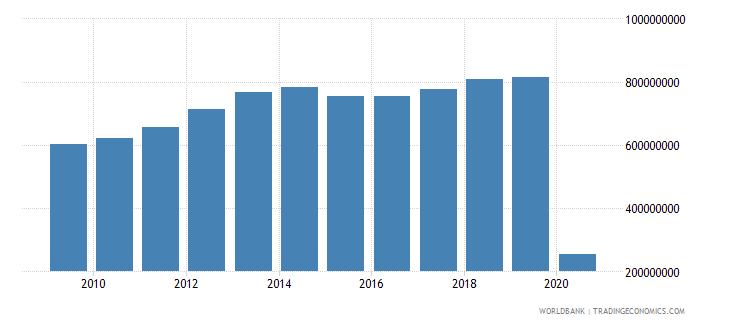 guatemala international tourism expenditures for travel items us dollar wb data
