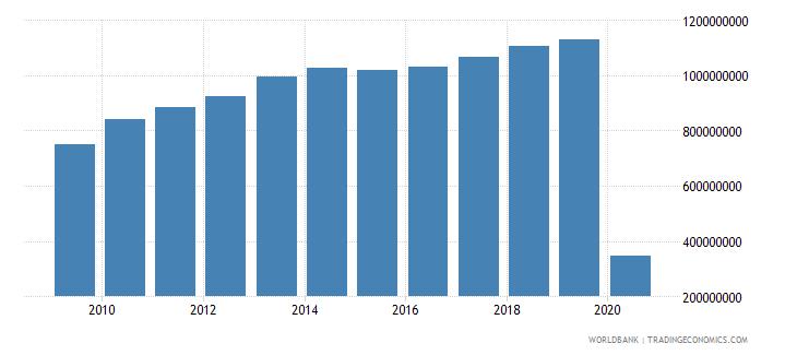 guatemala international tourism expenditures us dollar wb data