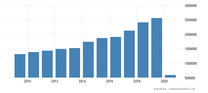 guatemala international tourism number of arrivals wb data