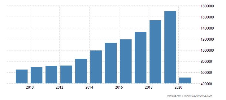 guatemala international tourism number of departures wb data