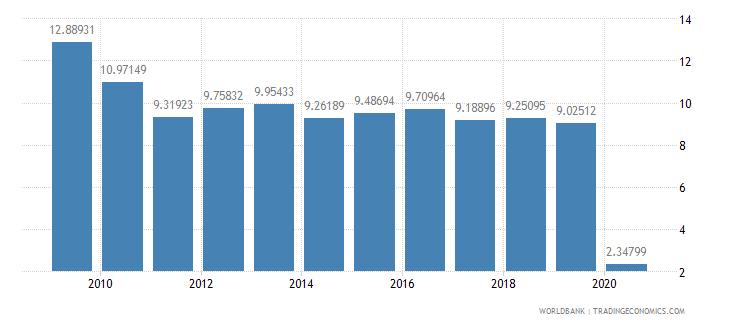 guatemala international tourism receipts percent of total exports wb data