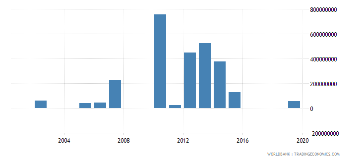 guatemala investment in energy with private participation us dollar wb data