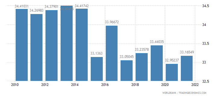 guatemala labor force female percent of total labor force wb data