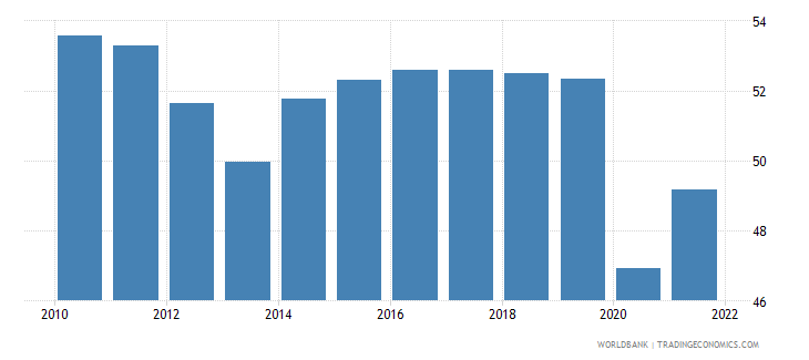 guatemala labor force participation rate for ages 15 24 total percent modeled ilo estimate wb data