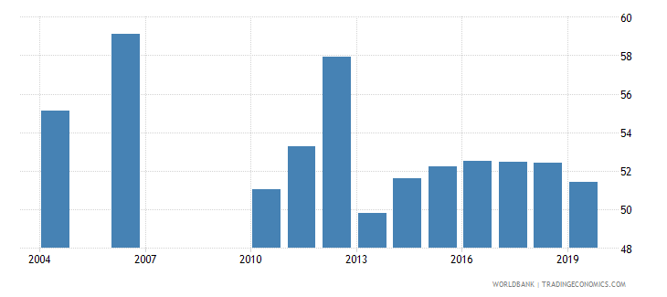 guatemala labor force participation rate for ages 15 24 total percent national estimate wb data