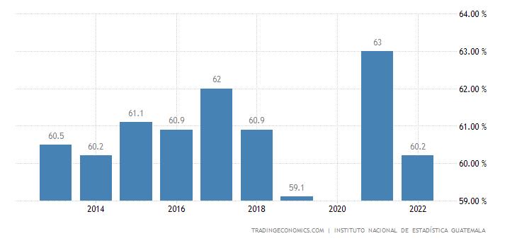 Guatemala Labor Force Participation Rate