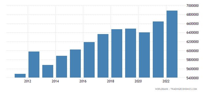 guatemala labor force total wb data