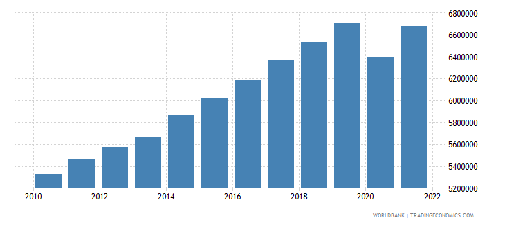 guatemala labor force total wb data