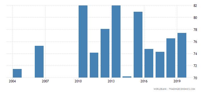 guatemala labor force with advanced education female percent of female labor force wb data