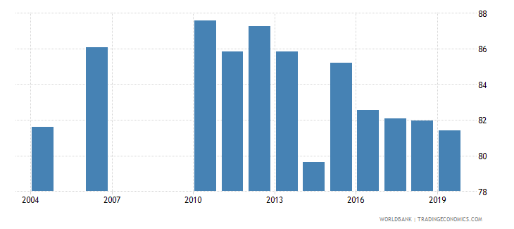 guatemala labor force with advanced education percent of total wb data