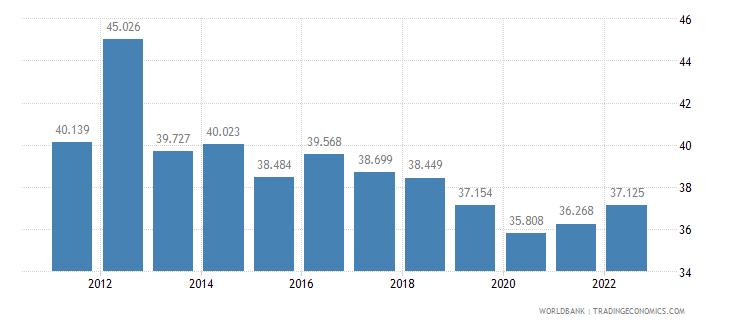 guatemala labor participation rate female percent of female population ages 15 plus  wb data