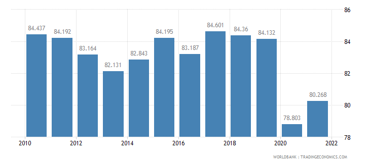 guatemala labor participation rate male percent of male population ages 15 plus  wb data