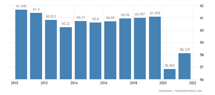 guatemala labor participation rate total percent of total population ages 15 plus  wb data