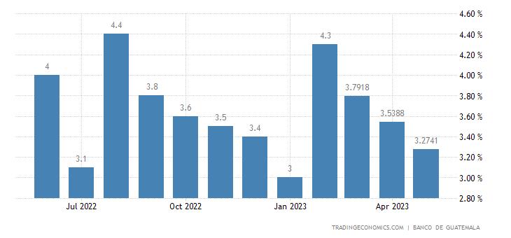 Guatemala Leading Economic Index