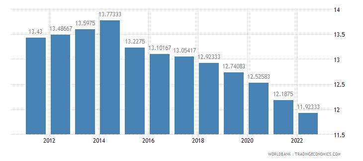 guatemala lending interest rate percent wb data