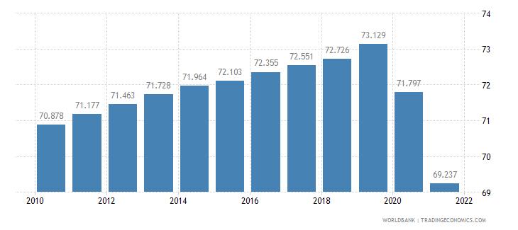 guatemala life expectancy at birth total years wb data