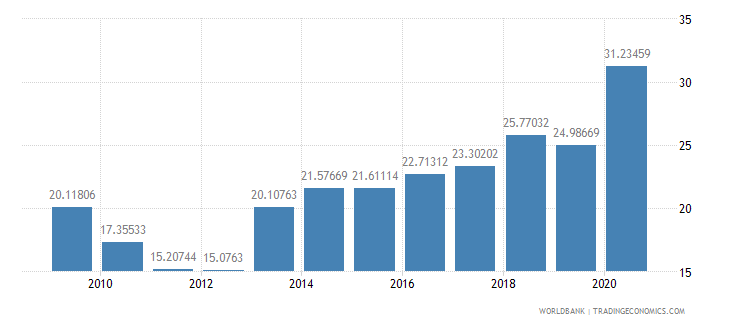 guatemala liner shipping connectivity index maximum value in 2004  100 wb data