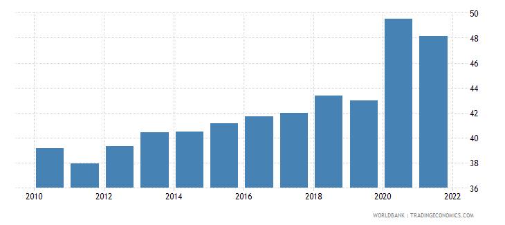 guatemala liquid liabilities to gdp percent wb data