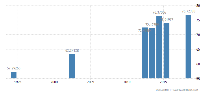guatemala literacy rate adult female percent of females ages 15 and above wb data