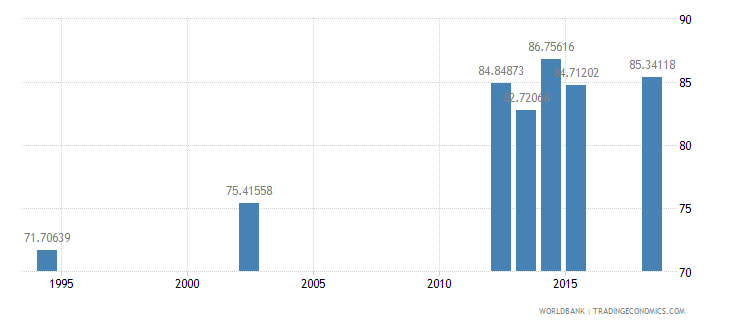 guatemala literacy rate adult male percent of males ages 15 and above wb data